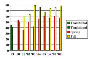 math100success rates bar graph